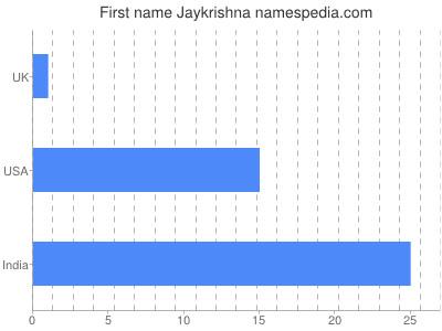 Given name Jaykrishna