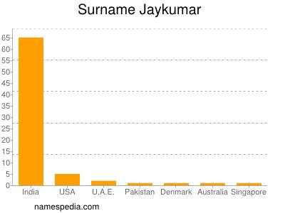 Surname Jaykumar