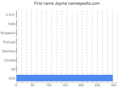 Given name Jayma