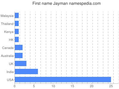 Given name Jayman