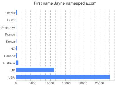 Given name Jayne