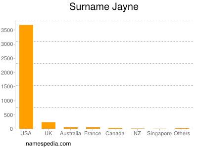 Surname Jayne