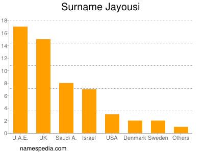 Surname Jayousi