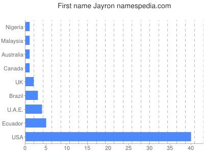 Given name Jayron