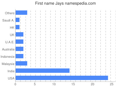 Given name Jays