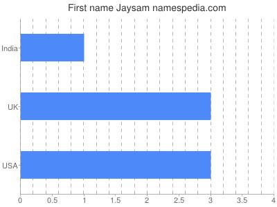 Given name Jaysam