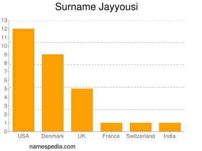 Surname Jayyousi