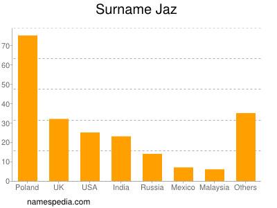Surname Jaz
