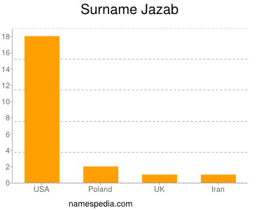 Surname Jazab