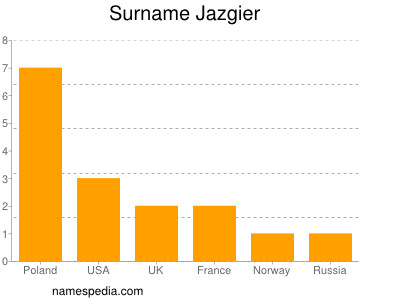 Surname Jazgier