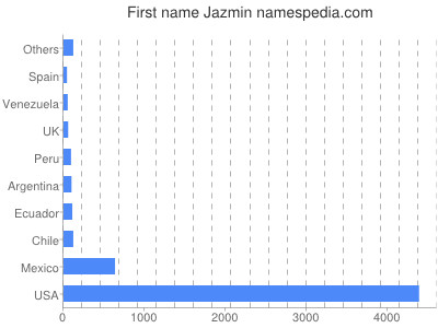 Given name Jazmin