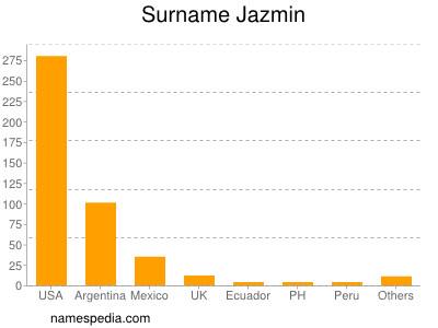 Surname Jazmin