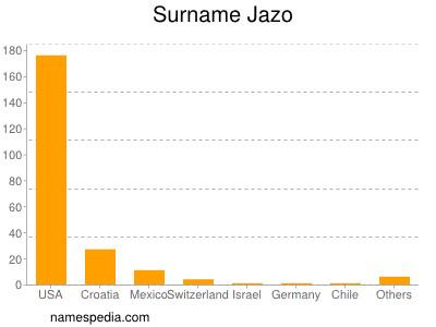 Surname Jazo