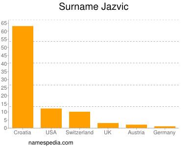 Surname Jazvic