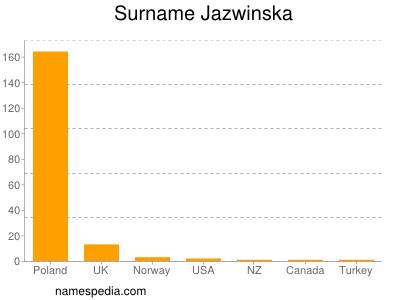 Surname Jazwinska