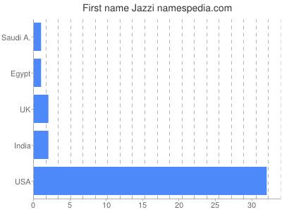Given name Jazzi