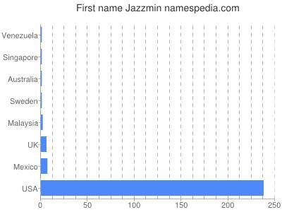 Given name Jazzmin