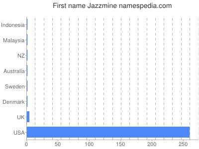 Given name Jazzmine