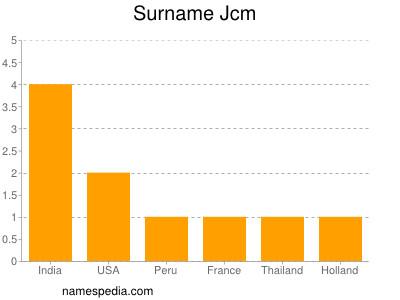 Surname Jcm