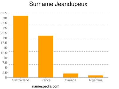 Surname Jeandupeux