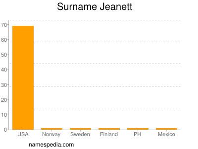 Surname Jeanett