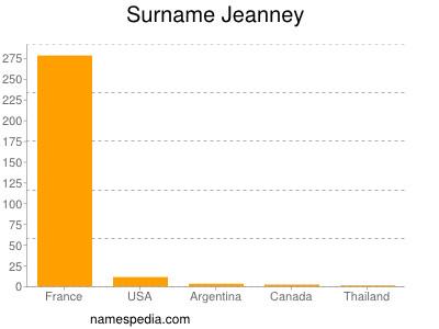 Surname Jeanney