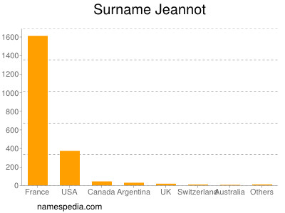 Surname Jeannot