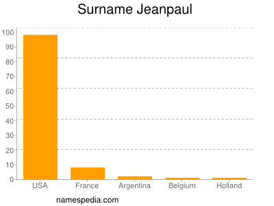 Surname Jeanpaul