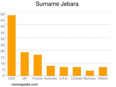Surname Jebara