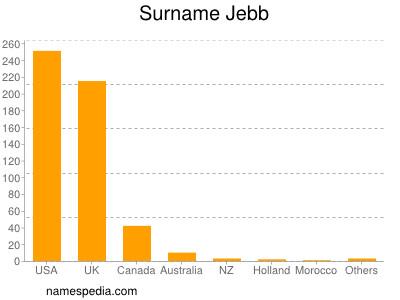 Surname Jebb
