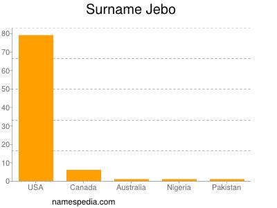 Surname Jebo