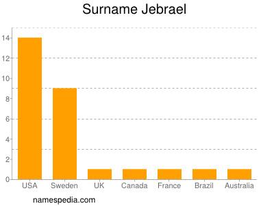 Surname Jebrael
