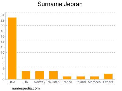 Surname Jebran
