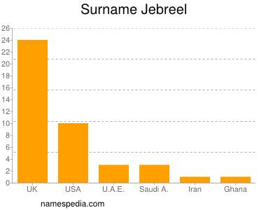 Surname Jebreel
