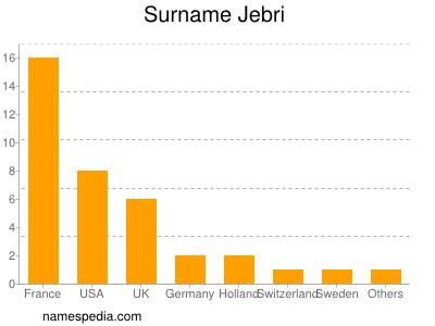Surname Jebri