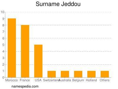 Surname Jeddou