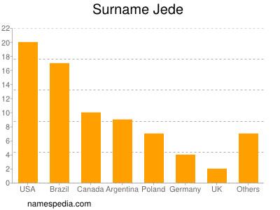 Surname Jede