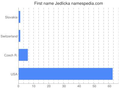 Given name Jedlicka