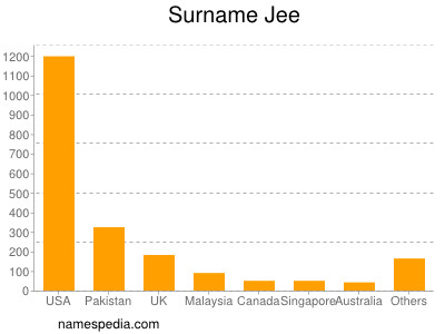 Surname Jee