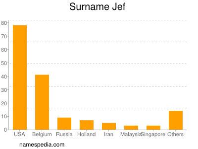Surname Jef