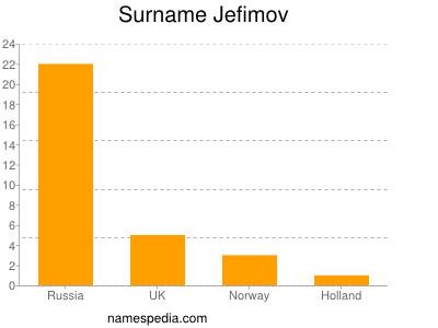 Surname Jefimov