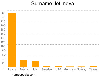 Surname Jefimova