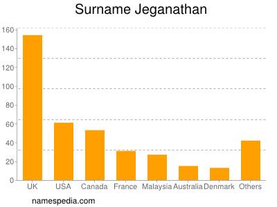 Surname Jeganathan