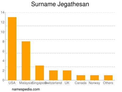 Surname Jegathesan