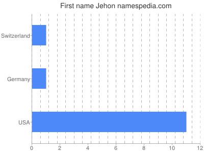 Given name Jehon