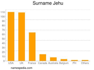 Surname Jehu