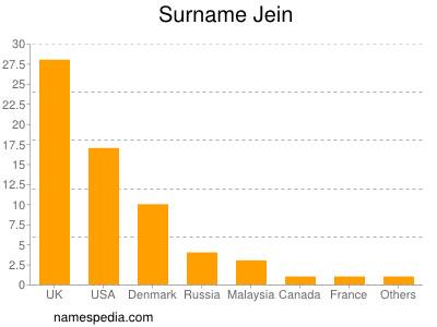 Surname Jein