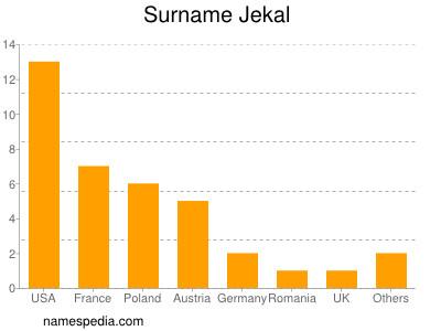 Surname Jekal