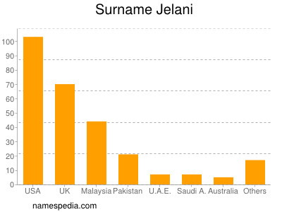 Surname Jelani
