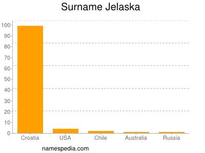 Surname Jelaska